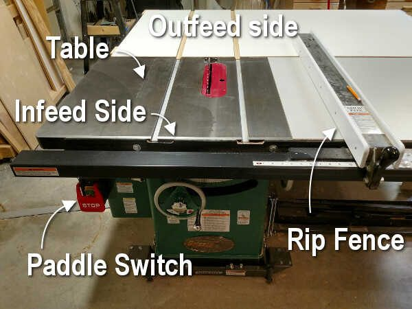 Table saw and basic components