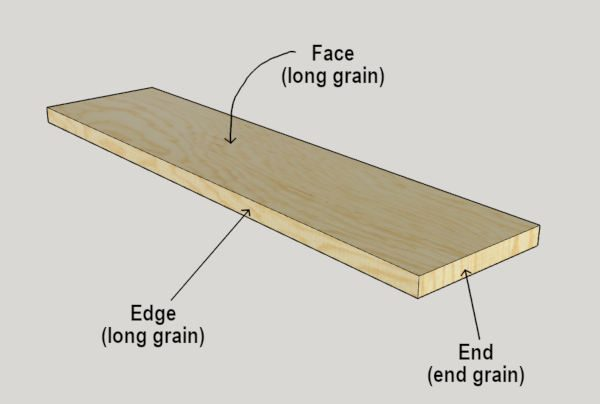 diagram showing face vs edge vs end of a board