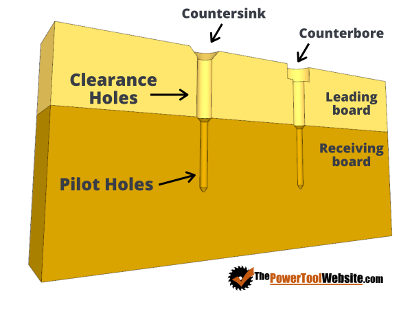 clearance hole vs pilot hole illustration